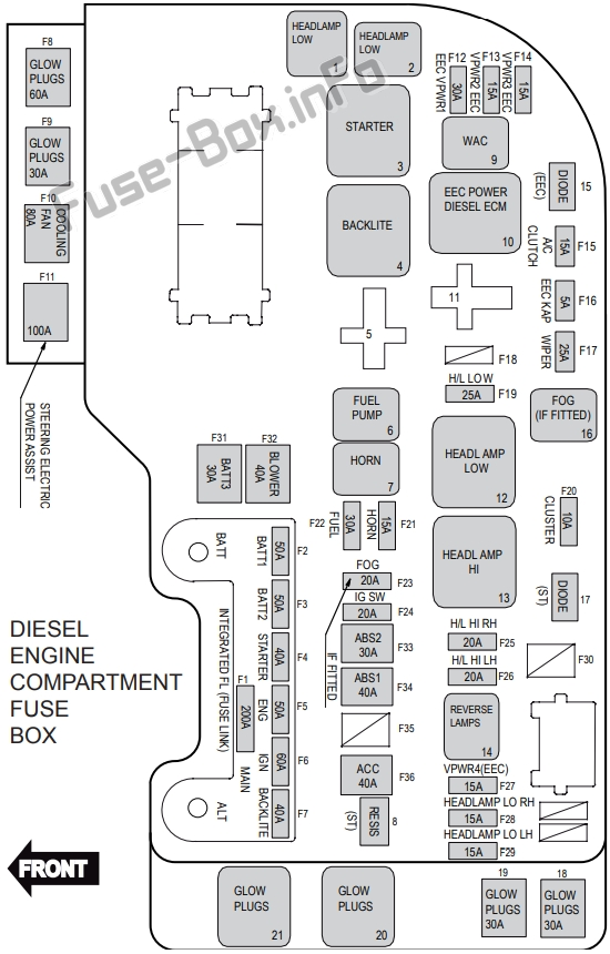 Fuse Box Diagram Ford Territory (2011-2016)