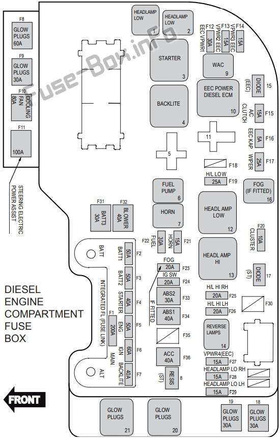 Fuse Box Diagram > Ford Territory (2011-2016)