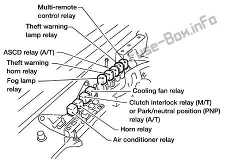 Fuse Box Diagram Nissan Xterra (WD22; 1999-2004)