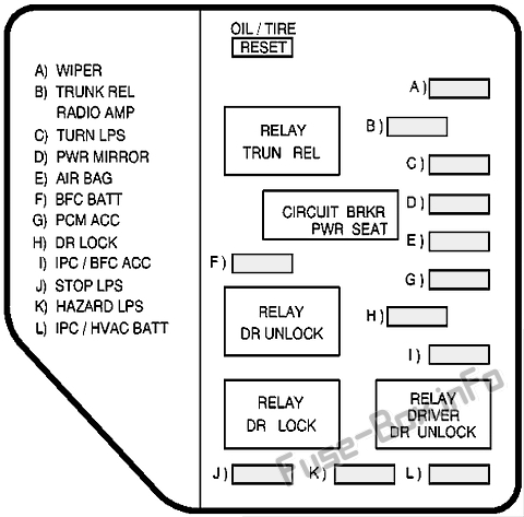 Fuse Box Diagram > Oldsmobile Alero (1999-2004)
