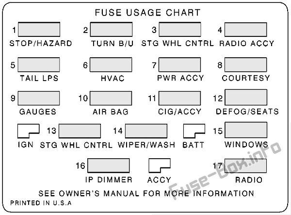 Fuse Box Diagram Chevrolet Camaro Z28 (1998-2002)