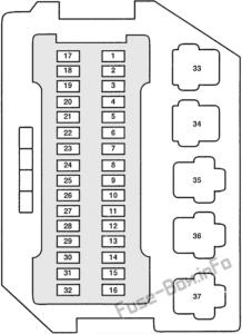 Fuse Box Diagram Mercury Villager (1995-1998)