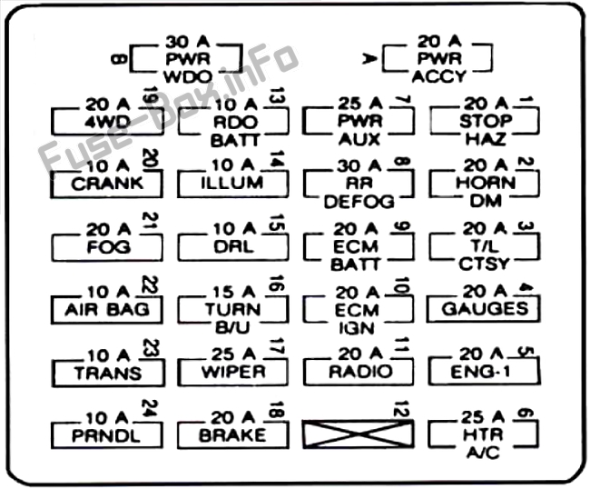 Fuse Box Diagram GMC Jimmy (1995-2001)