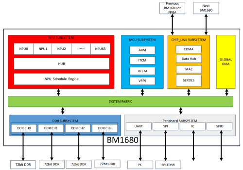 small resolution of in addition to the embedded arm microcontroller and the typical peripheral subsystem the chip has a beefed up memory subsystem which supports up to 16 gib