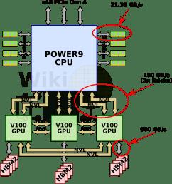 single socket block diagram wikichip  [ 1289 x 1374 Pixel ]