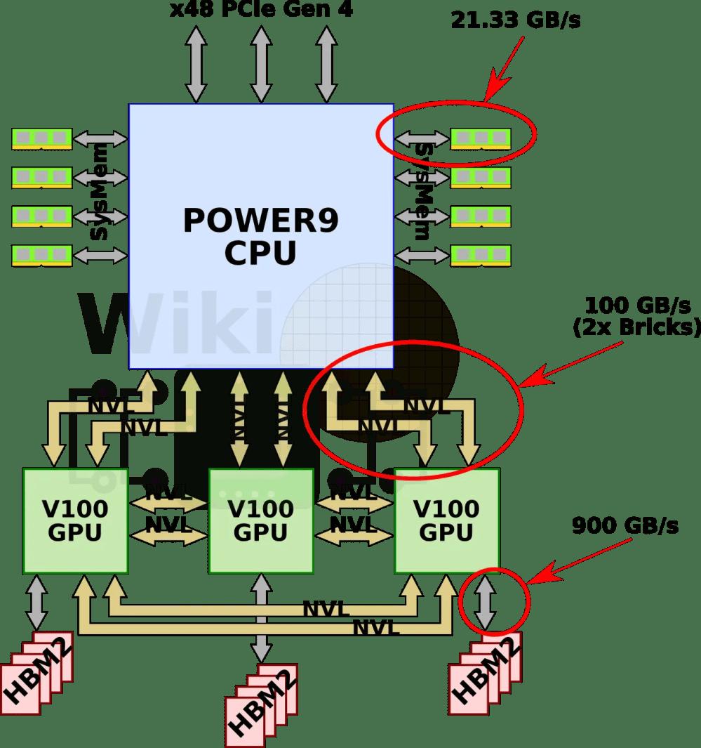 medium resolution of single socket block diagram wikichip