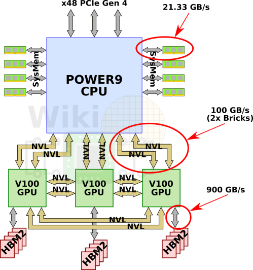 small resolution of single socket block diagram wikichip