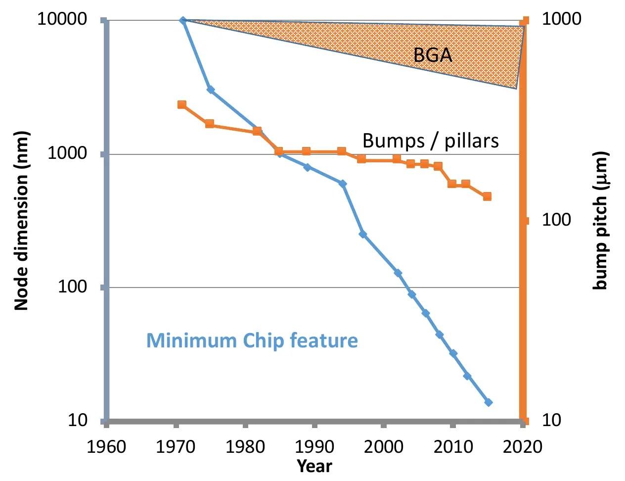 hight resolution of bump pillar scaling iedm 2018