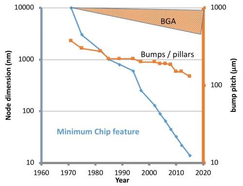 small resolution of bump pillar scaling iedm 2018