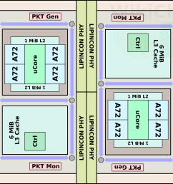 the chip itself uses tsmc cowos chip on wafer on substrate 2 5d packaging technology this means a silicon interposer serves as a substrate for the two  [ 1254 x 1015 Pixel ]