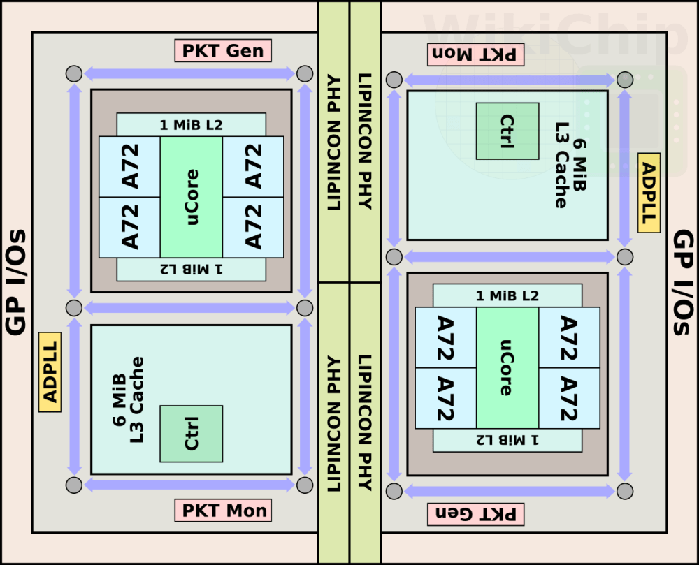 medium resolution of the chip itself uses tsmc cowos chip on wafer on substrate 2 5d packaging technology this means a silicon interposer serves as a substrate for the two