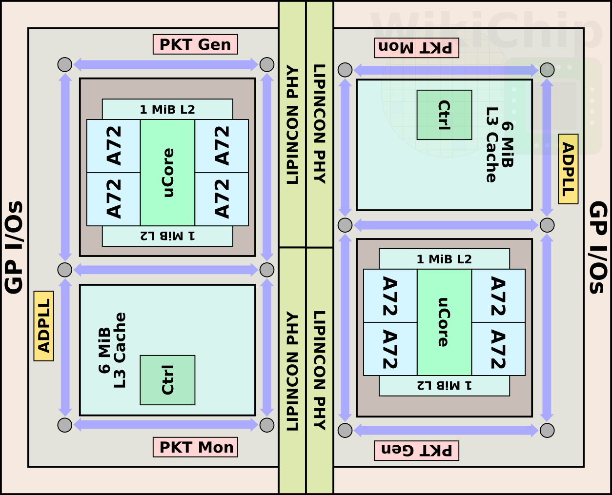 hight resolution of the chip itself uses tsmc cowos chip on wafer on substrate 2 5d packaging technology this means a silicon interposer serves as a substrate for the two
