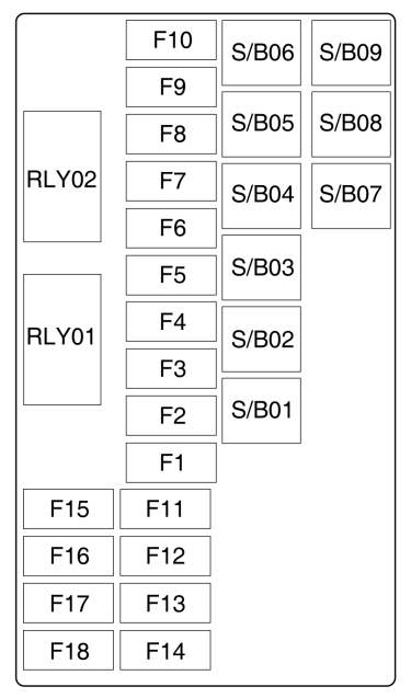 Fuse box diagram Chevrolet Trax (Tracker) and relay with
