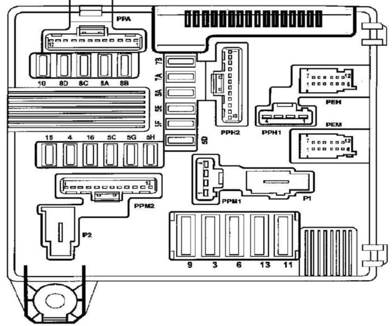 Fuse box diagram Renault Scenic 2 and relay with