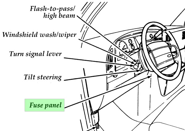 Ford Econoline / Club Wagon (1992-1996) Fuse Diagram