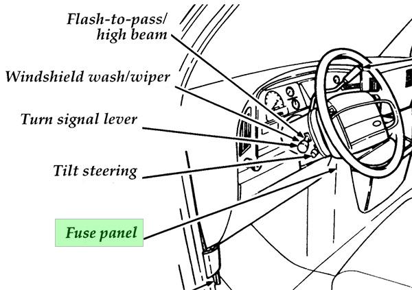 Ford Econoline / Club Wagon (1992-1996) Fuse Diagram