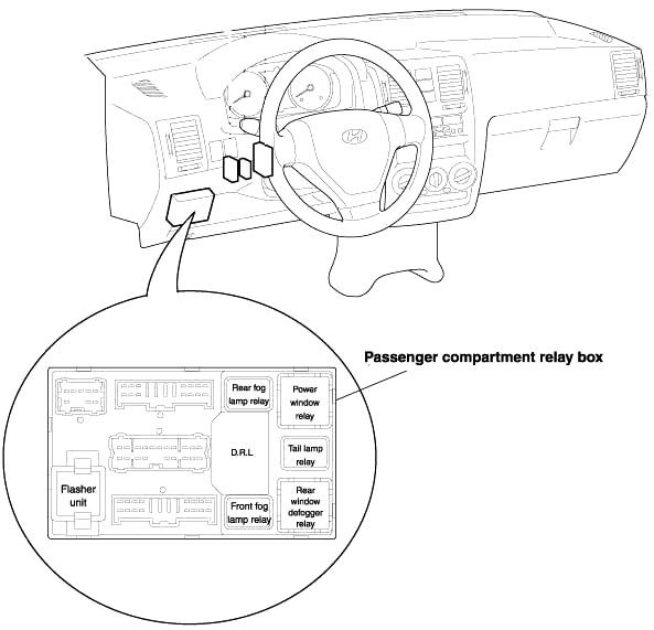 Hyundai Getz (2002-2005) Fuse Diagram • FuseCheck.com