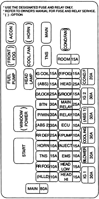 Kia Rio (DC) (2000-2005) Fuse Diagram • FuseCheck.com