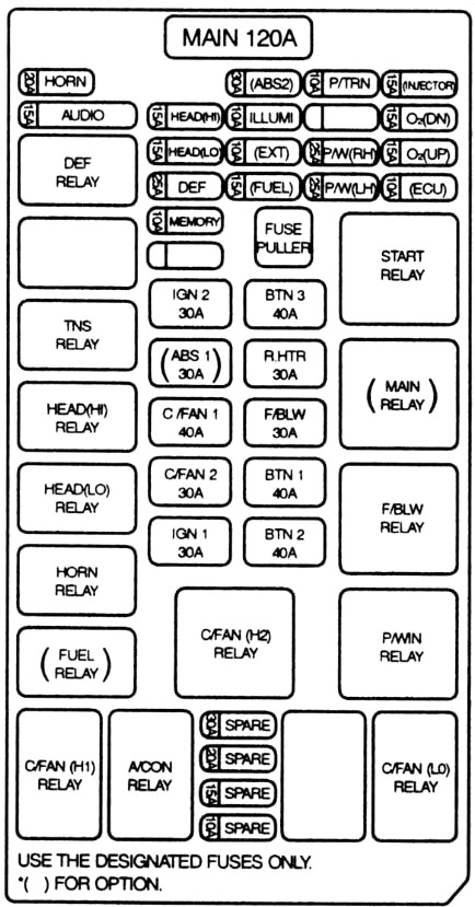 Kia Sedona, Carnival (1998-2006) Fuse Diagram • FuseCheck.com