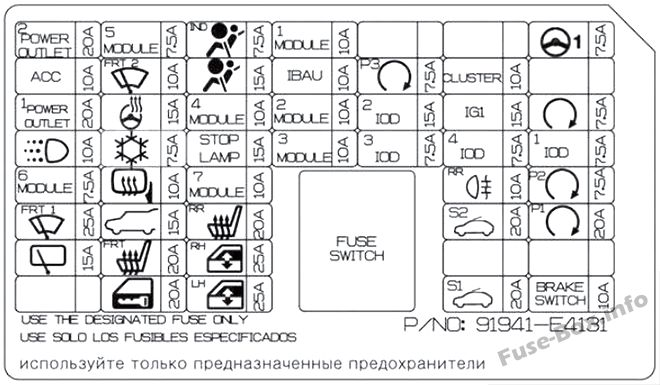 Fuse Box Diagram KIA Soul EV (2015-2019-..)