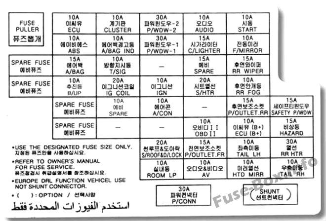 Fuse Box Diagram KIA Sportage (JE/KM; 2004-2010)