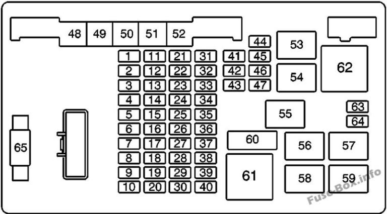 Fuse Box Diagram GMC Savana (2003-2015)