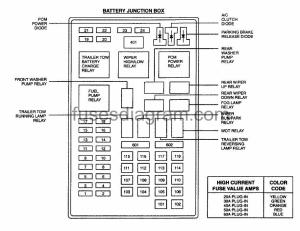 Fuses and relays box diagram Ford Expedition
