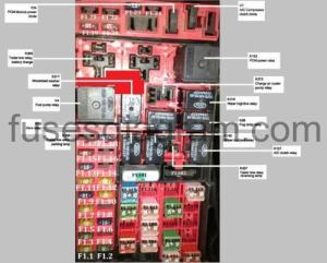 Fuses and relay box diagram Ford F150 19972003