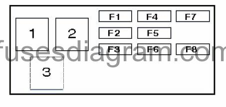 Fuse box diagram Honda Civic 1991-1995