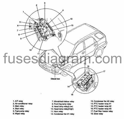 2004 kia sportage of engine fuse box diagram