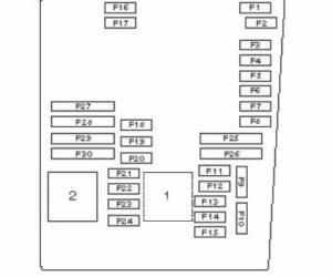 Fusibles et relay pour Audi A3 8P (Plan et schéma