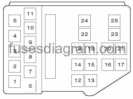 vauxhall meriva fuse box layout