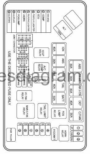 Fuses and relay Hyundai H1 1997-2008