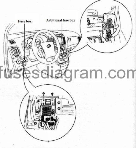 Fuses and relay Hyundai H1 2008-2017