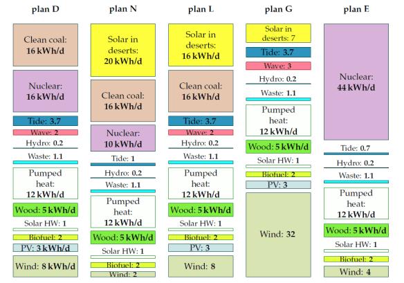 figure 7 - 5 energy plans for Britain