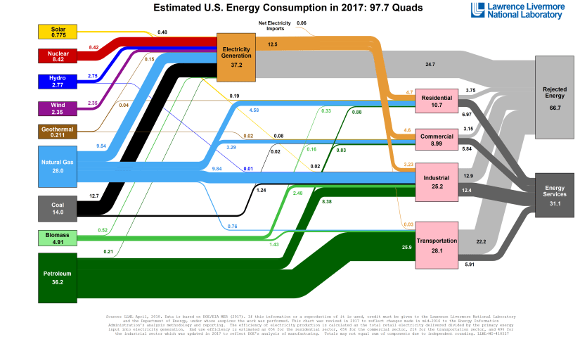 2014 US Energy supplies
