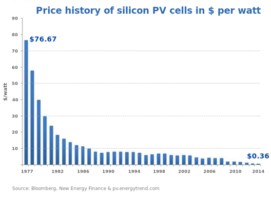 Cost of PV Cells per Watt
