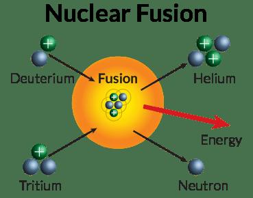 fusion schematic