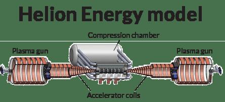 helion model