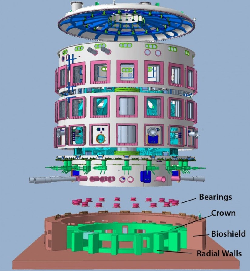 Anchored into the ''crown,'' the circular arrangement of 18 spherical bearings will allow for the smooth transfer of horizontal and rotational forces, giving the ITER Tokamak the indispensable ''room to breathe.''