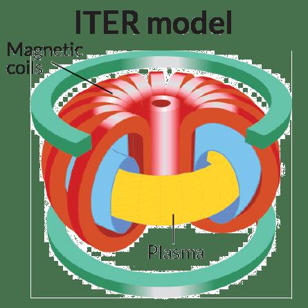 ITER model