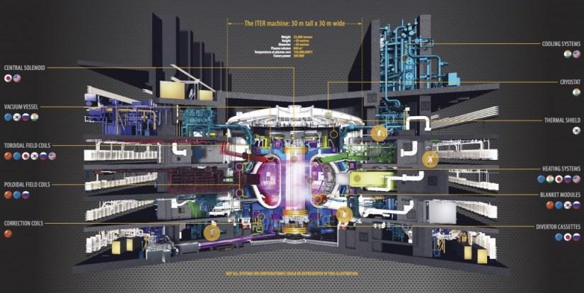 ITER-fusion-reactor-plan