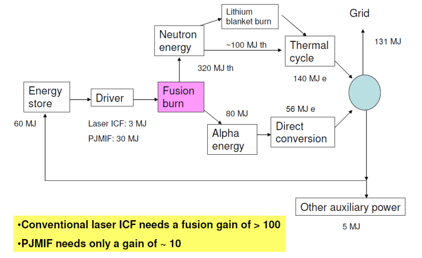 Fusion Power Flow Cycle