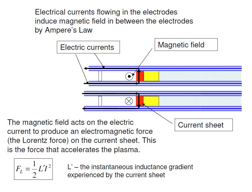 plasma gun current