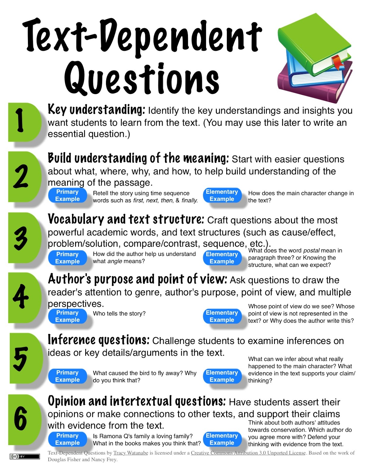 Close Reading Requires Student Effort