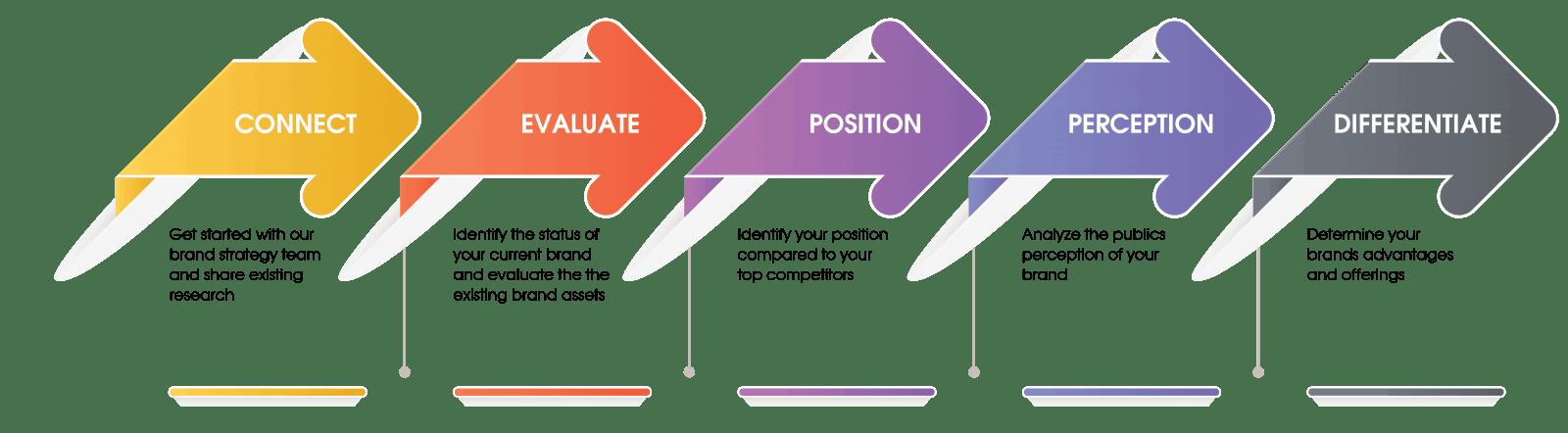 Brand Development and Branding Services