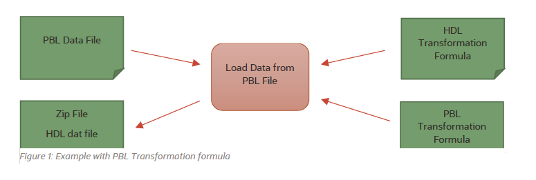 PBL to HDL
