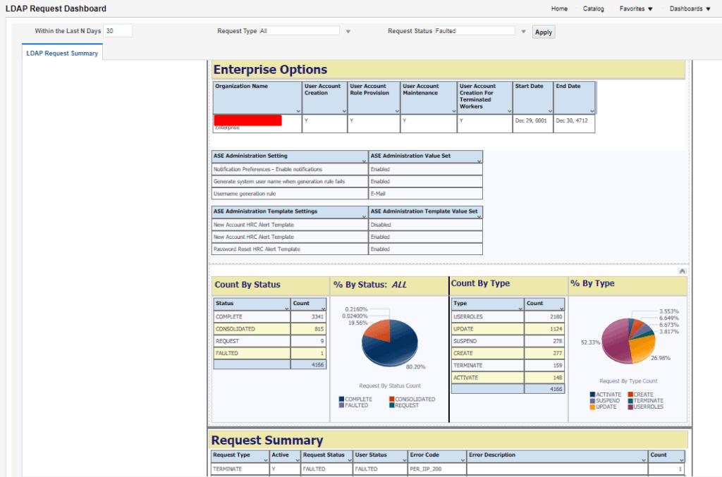 LDAP Request Dashboard