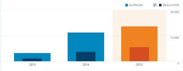 Statistik 2015 Hauptseite