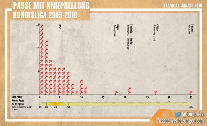 Grafik: Pause mit Knieprellung. Die Hälfte ist nach spätestens 4 Tagen fit.